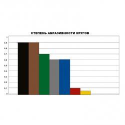 Таблица абразивности кругов