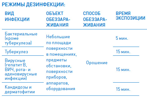 Режимы дезинфекции ECOLAB INCIDIN LIQUID
